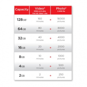 How Do I Choose A Sandisk SDHC Card For My Camera?